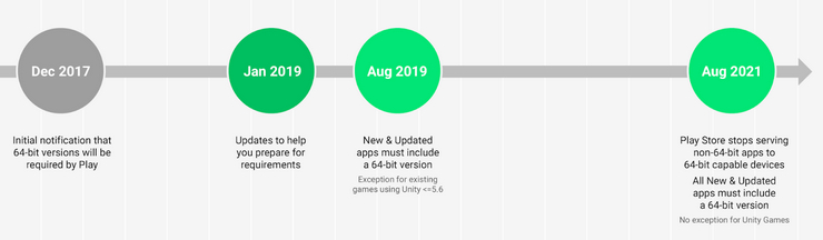 Google announces timeline to abandon 32-bit Android Apps & Games
